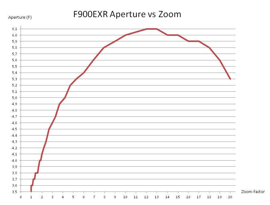 F900ExrZoomAperture