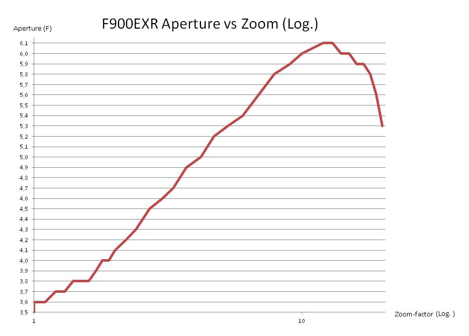 F900ExrZoomLogAperture
