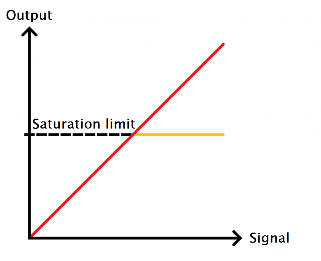 SignalSaturationLimit