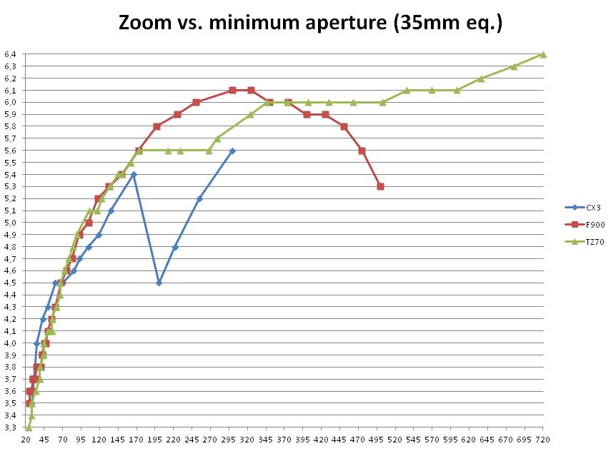 TZ70_CX3_F900Exr_ZoomAperture