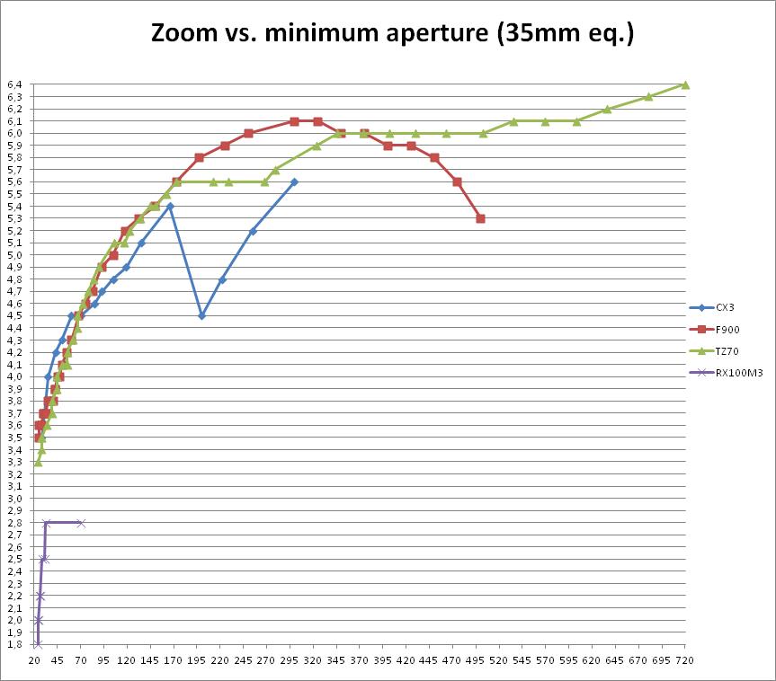 RX100M3_TZ70_CX3_F900Exr_ZoomAperture